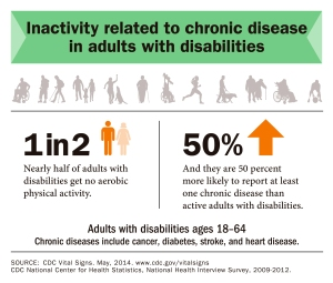 CDC Physical Activity May 2014
